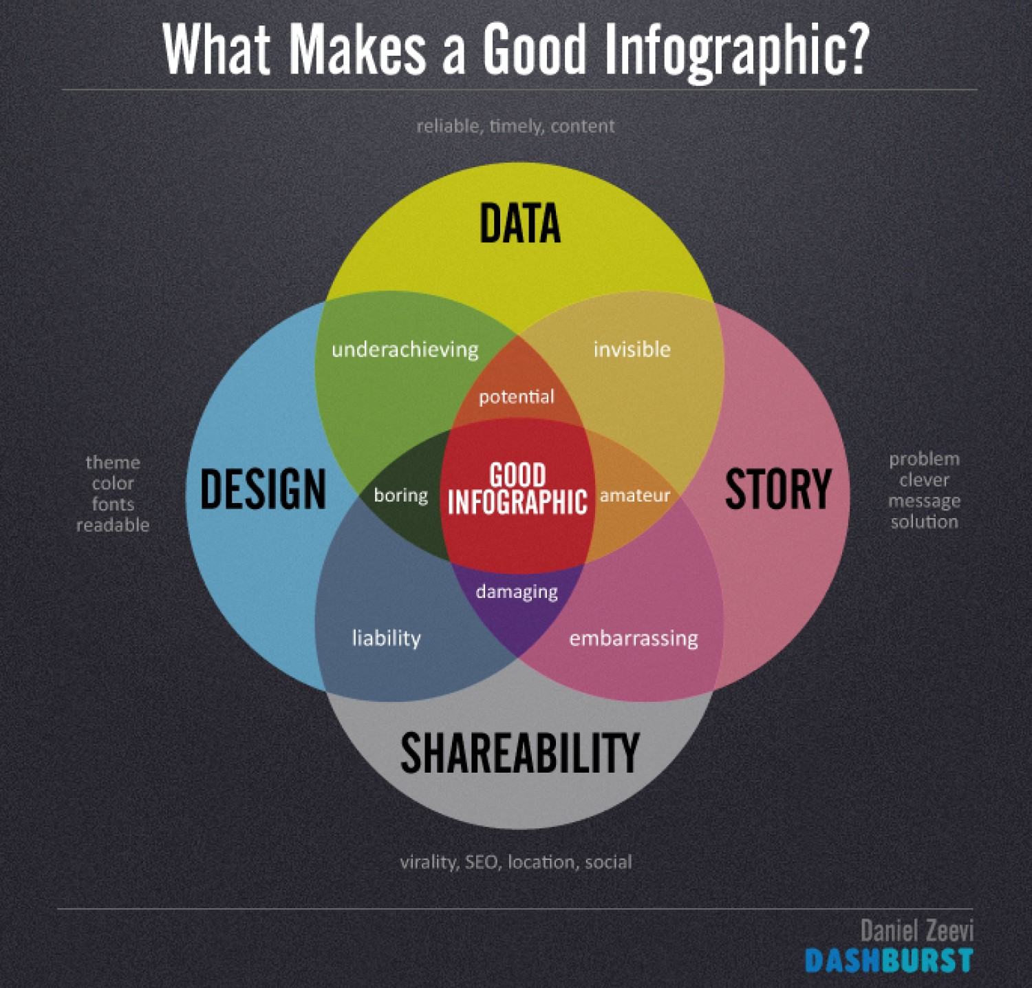 4 Common Infographic Mistakes To Avoid