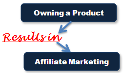 Owning a Product Image