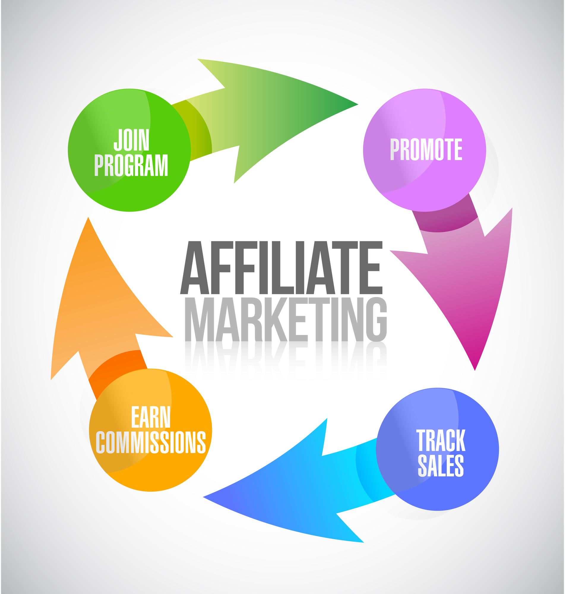 What New Affiliate Marketers Should Do to Make their First Sales